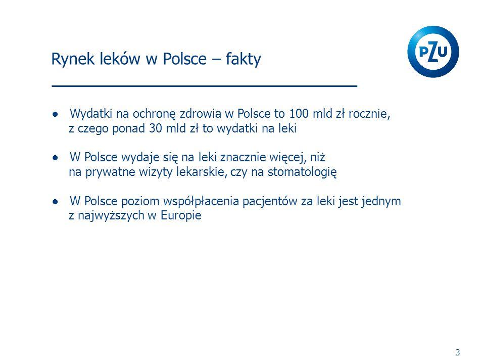 3 Rynek leków w Polsce – fakty ●Wydatki na ochronę zdrowia w Polsce to 100 mld zł rocznie, z czego ponad 30 mld zł to wydatki na leki ●W Polsce wydaje się na leki znacznie więcej, niż na prywatne wizyty lekarskie, czy na stomatologię ●W Polsce poziom współpłacenia pacjentów za leki jest jednym z najwyższych w Europie