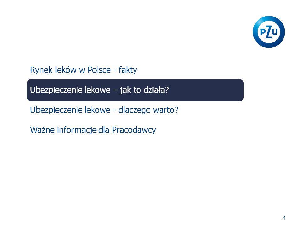 4 Rynek leków w Polsce - fakty Ubezpieczenie lekowe – jak to działa.
