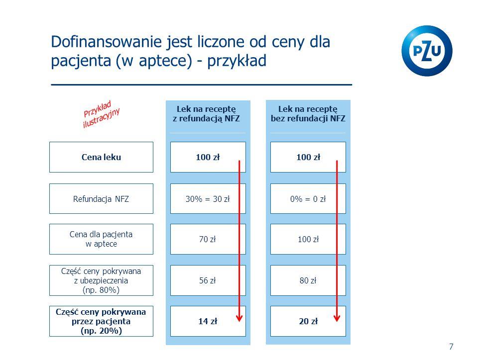 Dofinansowanie jest liczone od ceny dla pacjenta (w aptece) - przykład 7 Lek na receptę z refundacją NFZ Lek na receptę bez refundacji NFZ Cena leku Refundacja NFZ Cena dla pacjenta w aptece Część ceny pokrywana z ubezpieczenia (np.