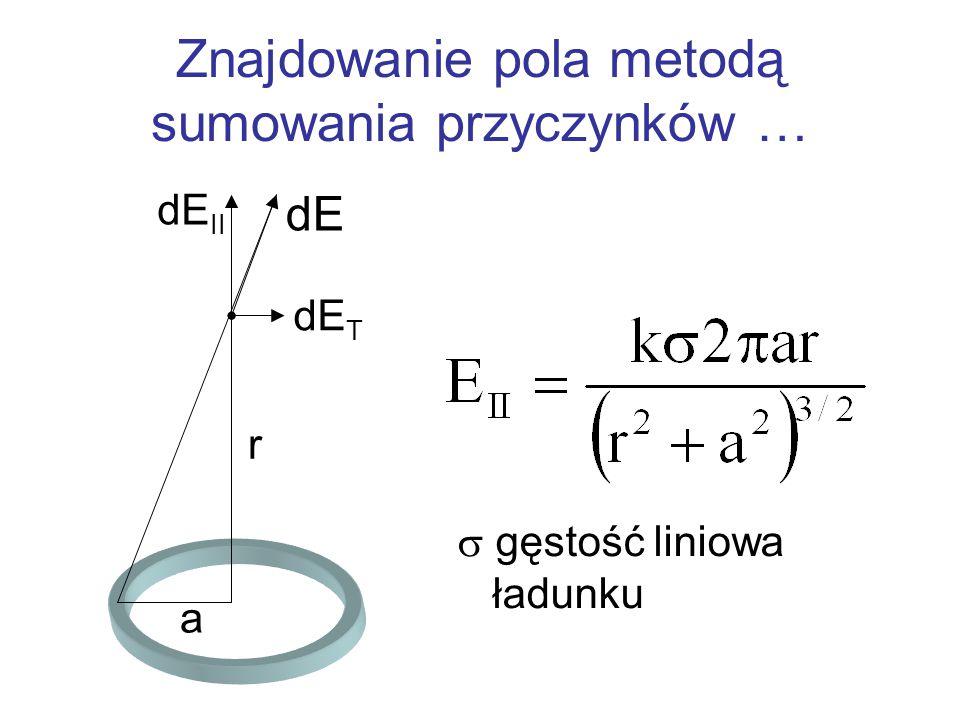 Znajdowanie pola metodą sumowania przyczynków … a r dE dE II dE T  gęstość liniowa ładunku