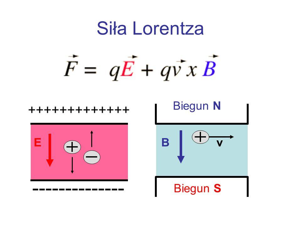 Siła Lorentza EBv Biegun N Biegun S +++++++++++++ --------------