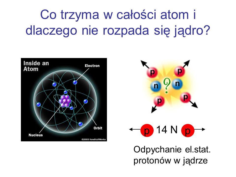 Co trzyma w całości atom i dlaczego nie rozpada się jądro.