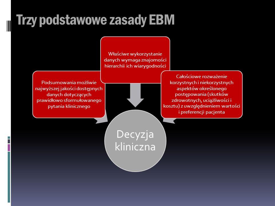 Trzy podstawowe zasady EBM Decyzja kliniczna Podsumowania możliwie najwyższej jakości dostępnych danych dotyczących prawidłowo sformułowanego pytania