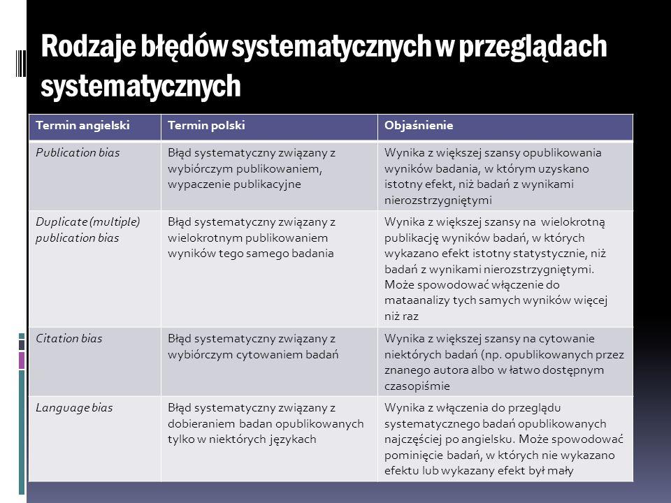 Rodzaje błędów systematycznych w przeglądach systematycznych Termin angielskiTermin polskiObjaśnienie Publication biasBłąd systematyczny związany z wy