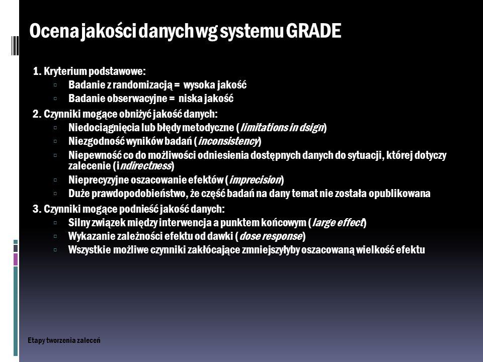 Ocena jakości danych wg systemu GRADE 1. Kryterium podstawowe:  Badanie z randomizacją = wysoka jakość  Badanie obserwacyjne = niska jakość 2. Czynn