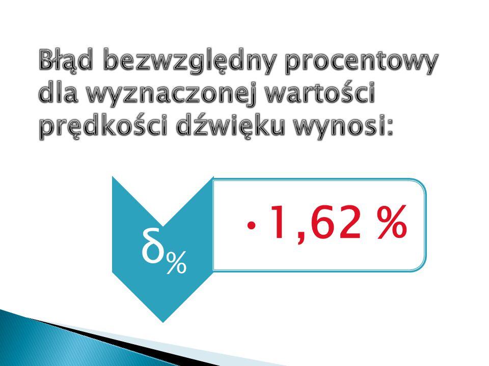δ% 1,62 %