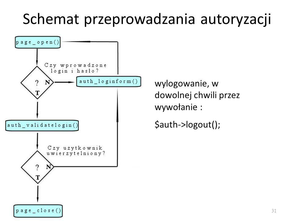 Schemat przeprowadzania autoryzacji wylogowanie, w dowolnej chwili przez wywołanie : $auth->logout(); 31