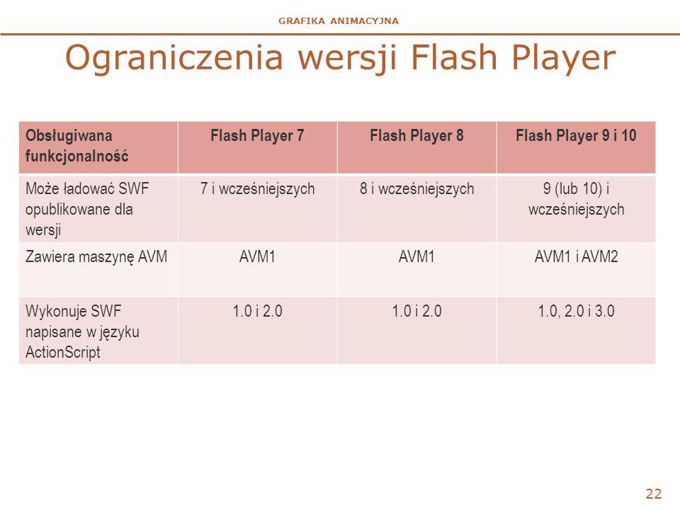 GRAFIKA ANIMACYJNA Ograniczenia wersji Flash Player 22 Obsługiwana funkcjonalność Flash Player 7Flash Player 8Flash Player 9 i 10 Może ładować SWF opublikowane dla wersji 7 i wcześniejszych8 i wcześniejszych9 (lub 10) i wcześniejszych Zawiera maszynę AVMAVM1 AVM1 i AVM2 Wykonuje SWF napisane w języku ActionScript 1.0 i 2.0 1.0, 2.0 i 3.0