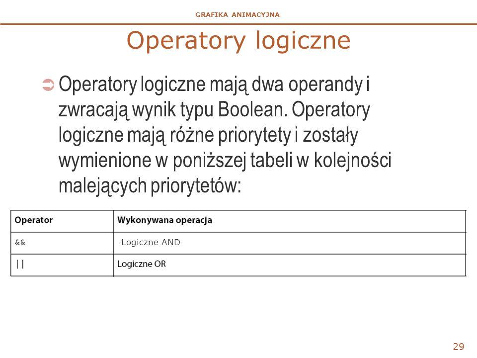 GRAFIKA ANIMACYJNA Operatory logiczne  Operatory logiczne mają dwa operandy i zwracają wynik typu Boolean. Operatory logiczne mają różne priorytety i
