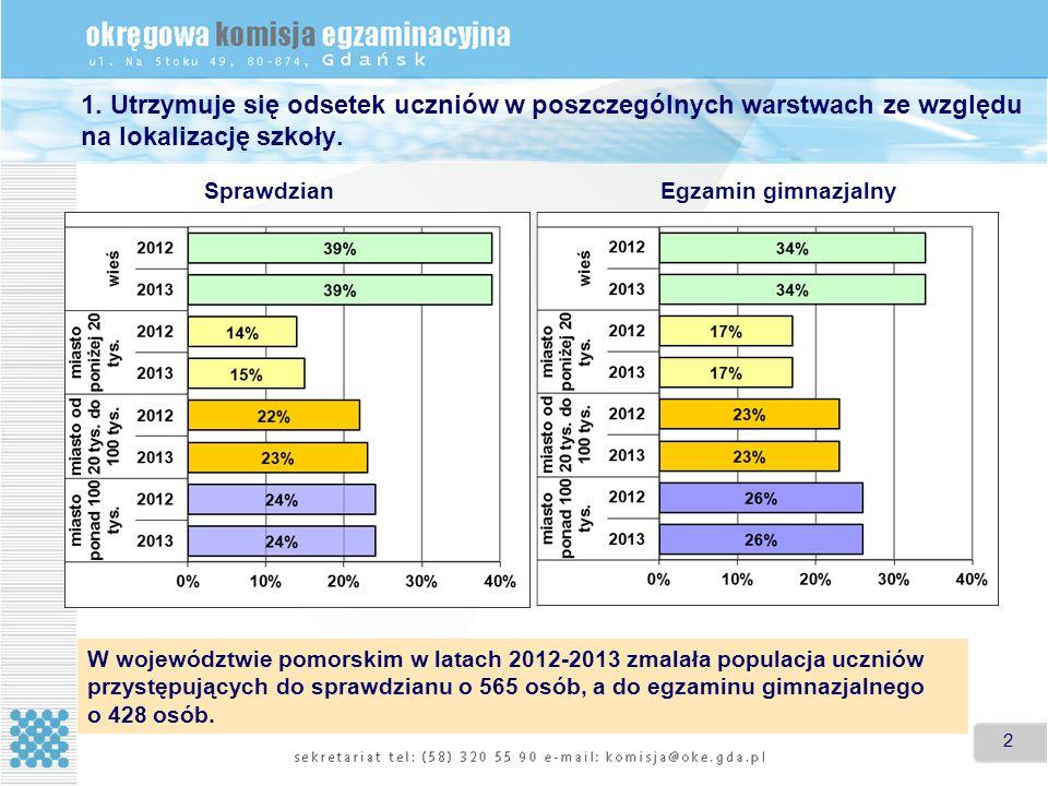 2 1. Utrzymuje się odsetek uczniów w poszczególnych warstwach ze względu na lokalizację szkoły.