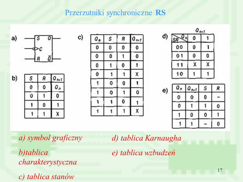 17 Przerzutniki synchroniczne RS a) symbol graficzny b)tablica charakterystyczna c) tablica stanów d) tablica Karnaugha e) tablica wzbudzeń