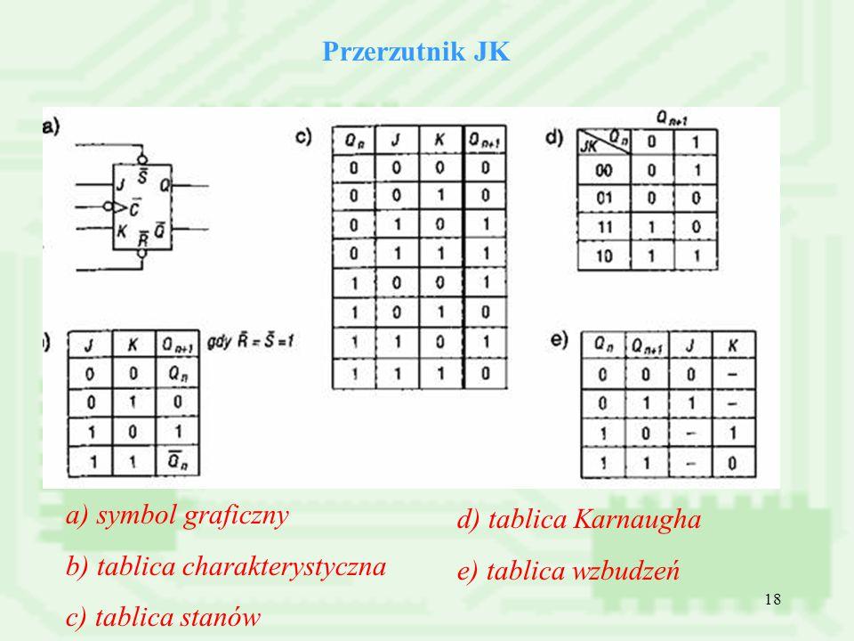 18 Przerzutnik JK a) symbol graficzny b) tablica charakterystyczna c) tablica stanów d) tablica Karnaugha e) tablica wzbudzeń