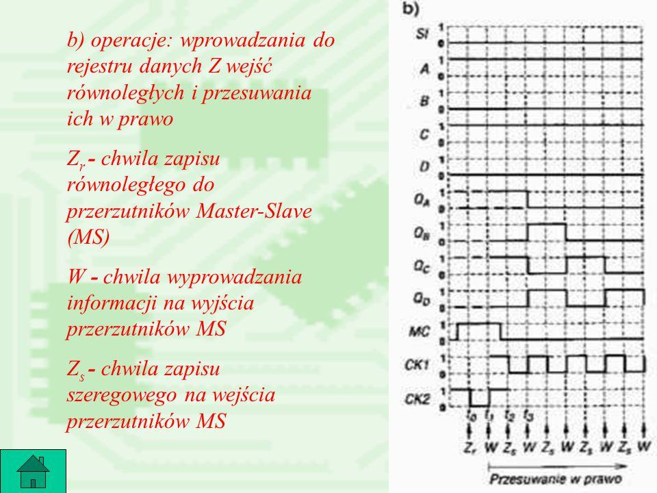 22 b) operacje: wprowadzania do rejestru danych Z wejść równoległych i przesuwania ich w prawo Z r - chwila zapisu równoległego do przerzutników Maste