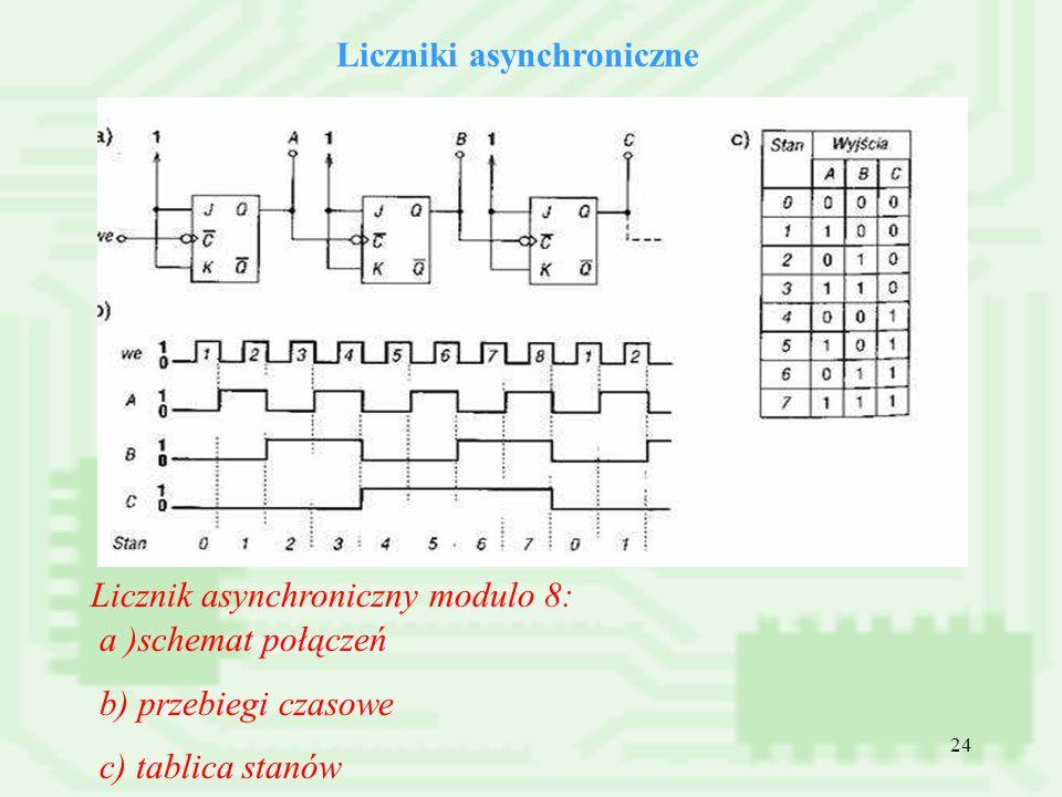 24 Liczniki asynchroniczne Licznik asynchroniczny modulo 8: a )schemat połączeń b) przebiegi czasowe c) tablica stanów