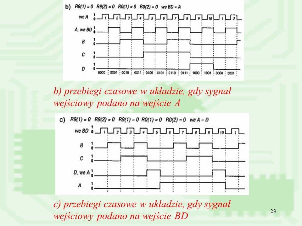 29 b) przebiegi czasowe w układzie, gdy sygnał wejściowy podano na wejście A c) przebiegi czasowe w układzie, gdy sygnał wejściowy podano na wejście B