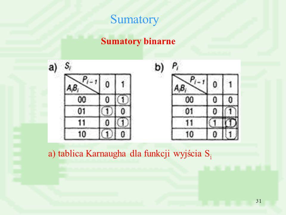 31 Sumatory Sumatory binarne a) tablica Karnaugha dla funkcji wyjścia S i