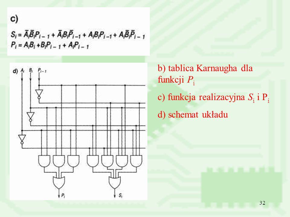 32 b) tablica Karnaugha dla funkcji P i c) funkcja realizacyjna S i i P i d) schemat układu