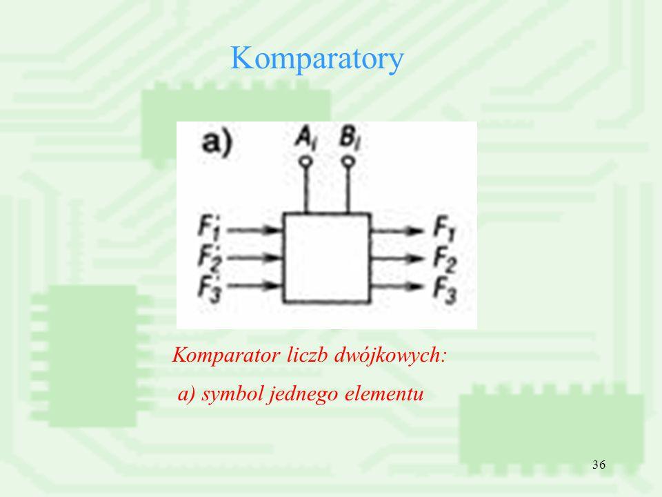 36 Komparatory a) symbol jednego elementu Komparator liczb dwójkowych: