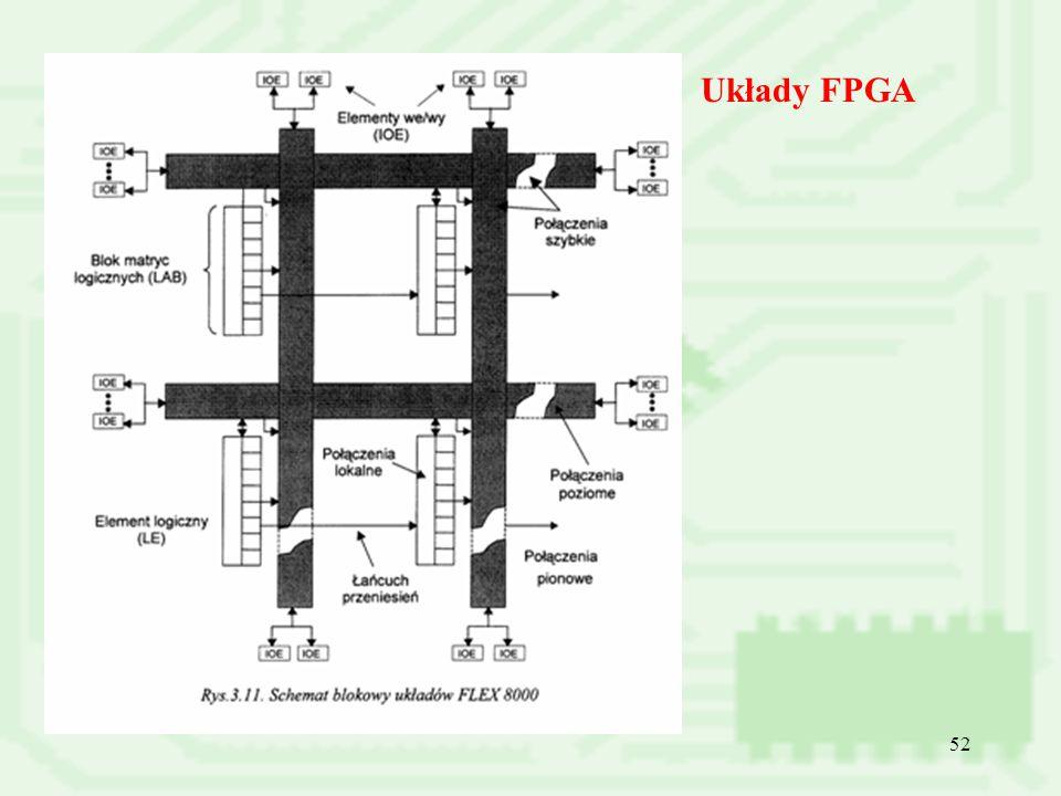 52 Układy FPGA