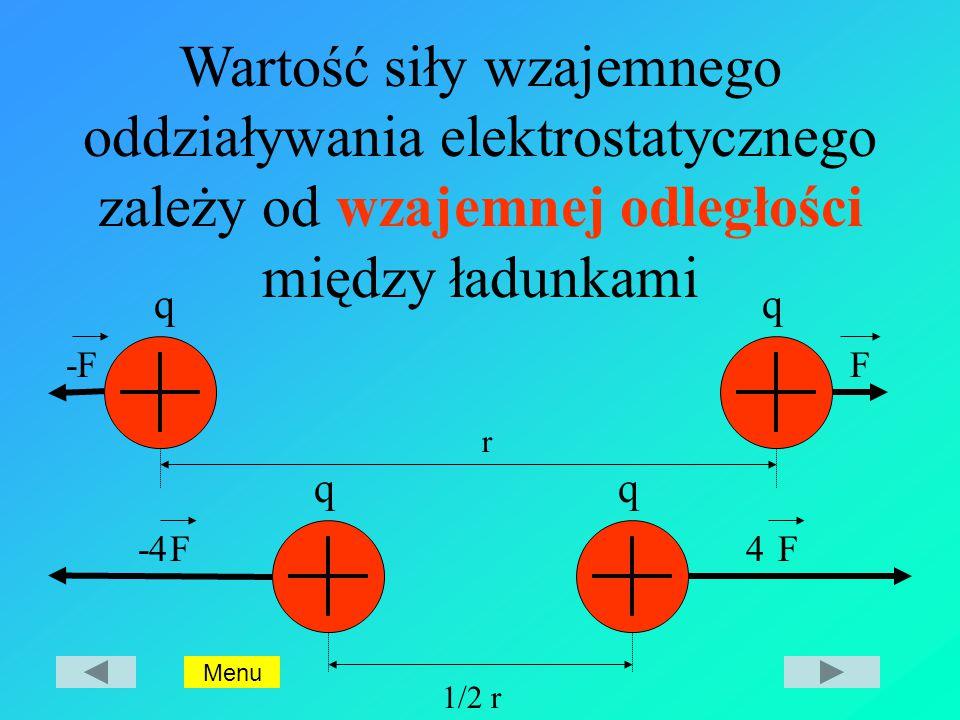 r 1/2 r F-4 -F F4 F qq qq Wartość siły wzajemnego oddziaływania elektrostatycznego zależy od wzajemnej odległości między ładunkami Menu