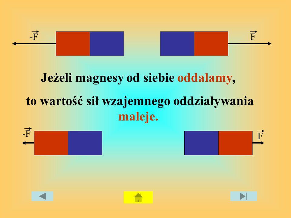 -F Jeżeli magnesy od siebie oddalamy, to wartość sił wzajemnego oddziaływania maleje. F F