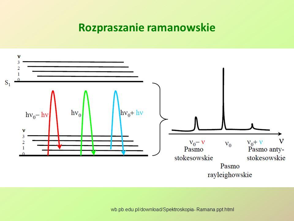 Rozpraszanie ramanowskie wb.pb.edu.pl/download/Spektroskopia- Ramana.ppt.html