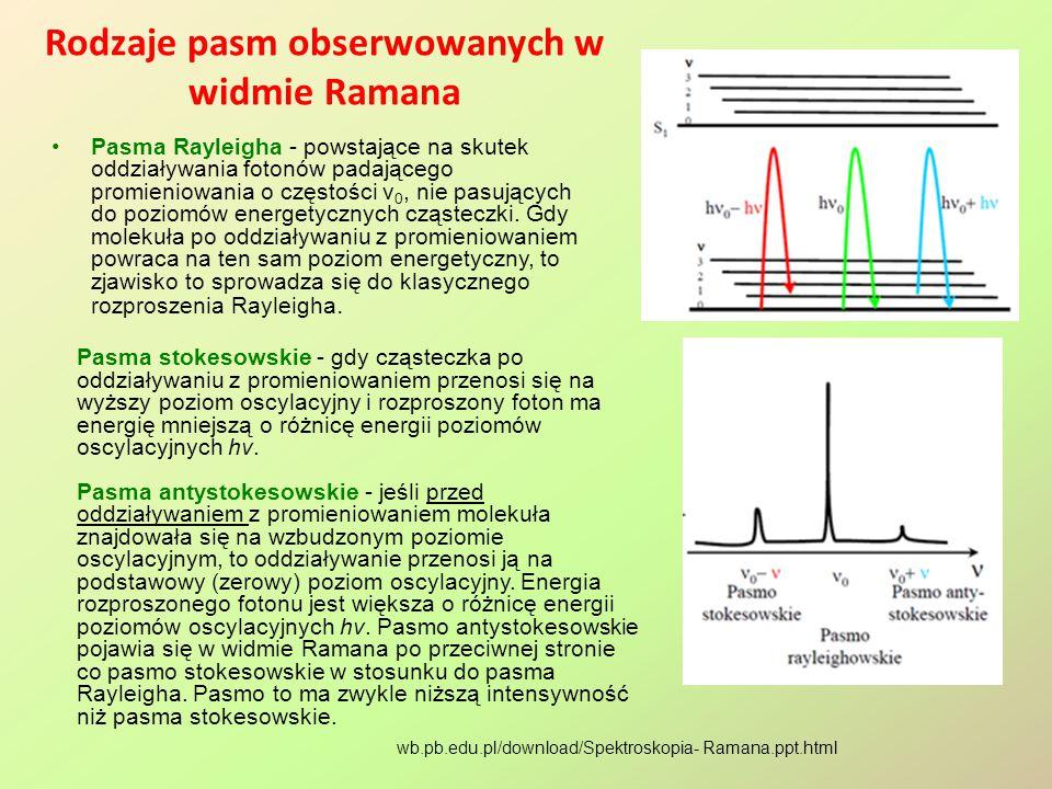 Rodzaje pasm obserwowanych w widmie Ramana Pasma Rayleigha - powstające na skutek oddziaływania fotonów padającego promieniowania o częstości ν 0, nie pasujących do poziomów energetycznych cząsteczki.