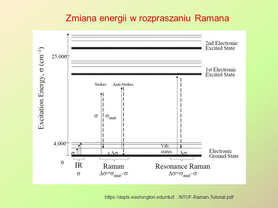 https://depts.washington.edu/ntuf/.../NTUF-Raman-Tutorial.pdf Zmiana energii w rozpraszaniu Ramana