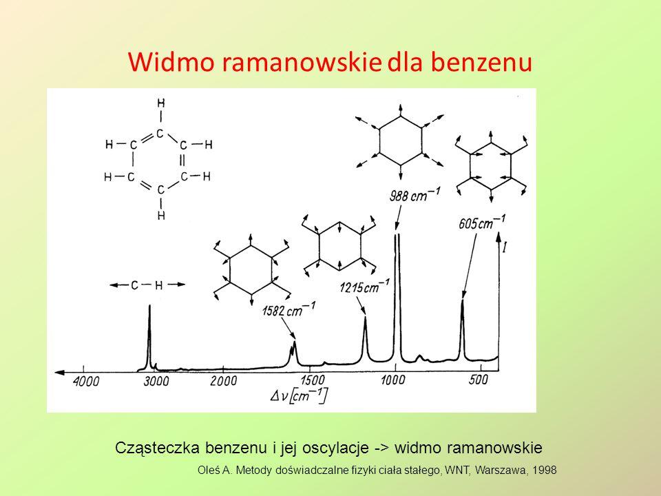 Widmo ramanowskie dla benzenu Oleś A. Metody doświadczalne fizyki ciała stałego, WNT, Warszawa, 1998 Cząsteczka benzenu i jej oscylacje -> widmo raman
