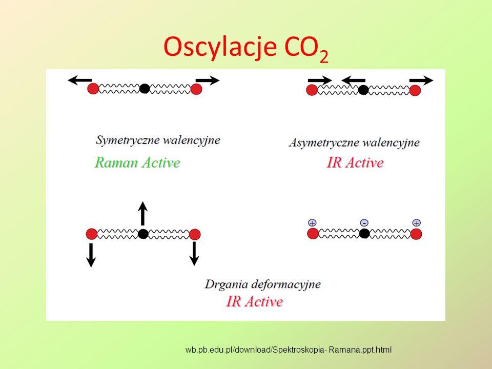 Oscylacje CO 2 wb.pb.edu.pl/download/Spektroskopia- Ramana.ppt.html