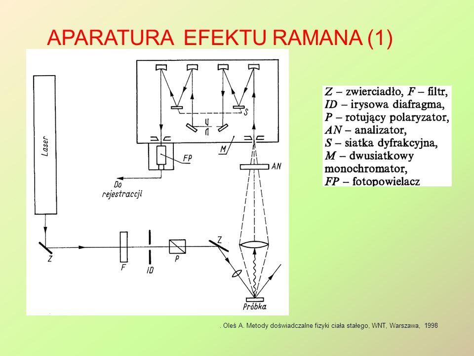 APARATURA EFEKTU RAMANA (1). Oleś A. Metody doświadczalne fizyki ciała stałego, WNT, Warszawa, 1998