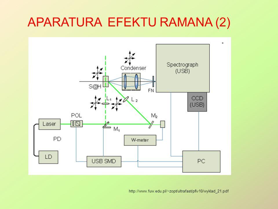 APARATURA EFEKTU RAMANA (2) http://www.fuw.edu.pl/~zopt/ultrafast/pfiv10/wyklad_21.pdf