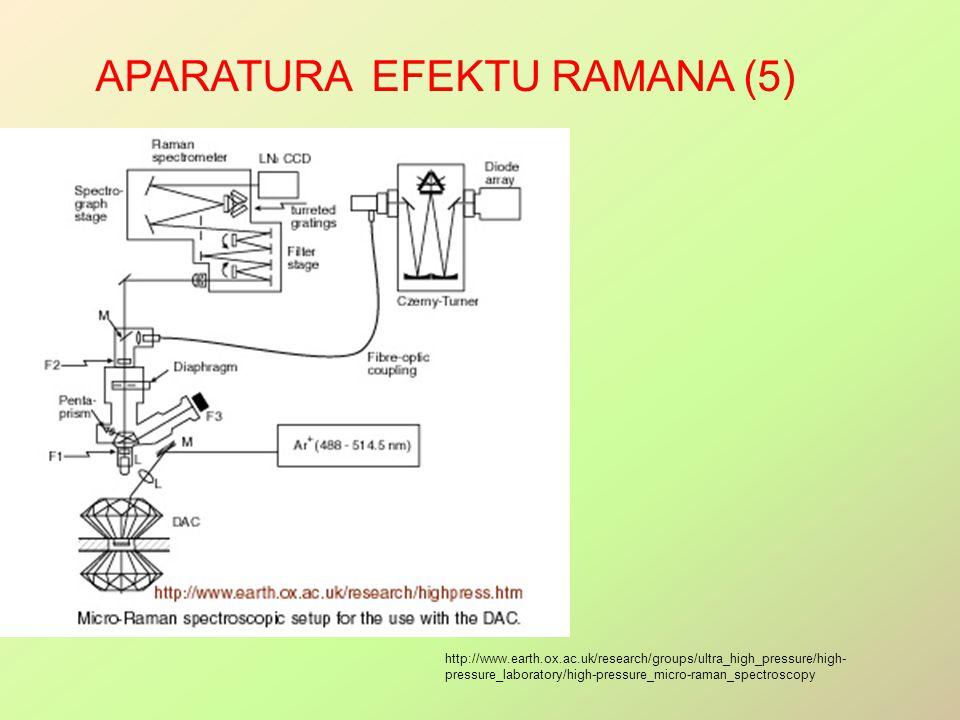APARATURA EFEKTU RAMANA (5) http://www.earth.ox.ac.uk/research/groups/ultra_high_pressure/high- pressure_laboratory/high-pressure_micro-raman_spectroscopy