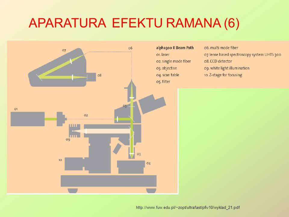 APARATURA EFEKTU RAMANA (6) http://www.fuw.edu.pl/~zopt/ultrafast/pfiv10/wyklad_21.pdf