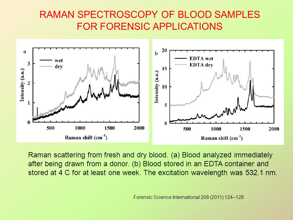 RAMAN SPECTROSCOPY OF BLOOD SAMPLES FOR FORENSIC APPLICATIONS Raman scattering from fresh and dry blood.
