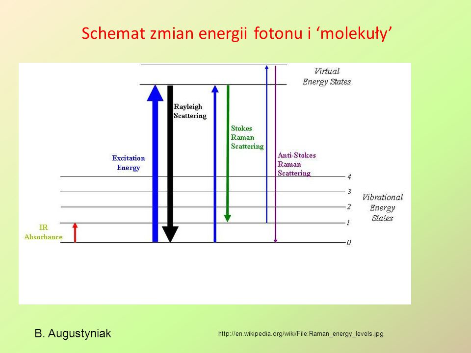Schemat zmian energii fotonu i 'molekuły' B.