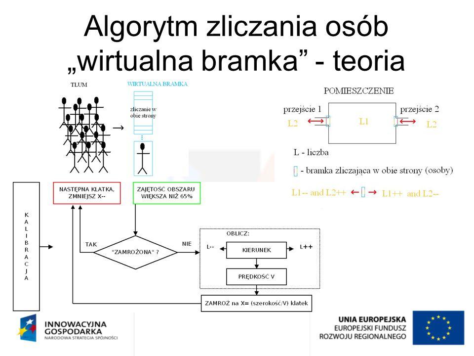 Graficzny interfejs użytkownika - zawartość Algorytm: Virtual_Gate Opis algorytmu: Algorytm zliczania osób przechodzących przez wirtualną bramkę przy pomocy zmodyfikowanego modułu Dense Optical Flow.
