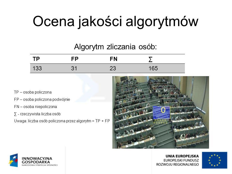 Ocena jakości algorytmów Algorytm zliczania osób: TP – osoba policzona FP – osoba policzona podwójnie FN – osoba niepoliczona ∑ - rzeczywista liczba o