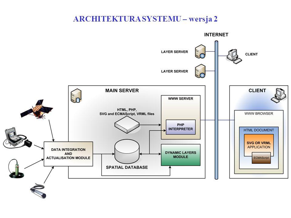 ARCHITEKTURA SYSTEMU – wersja 2