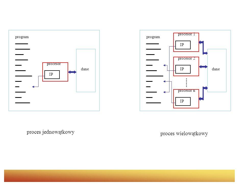 program procesor IP dane procesor 2 IPdane procesor n IP procesor 1 IP proces jednowątkowy proces wielowątkowy