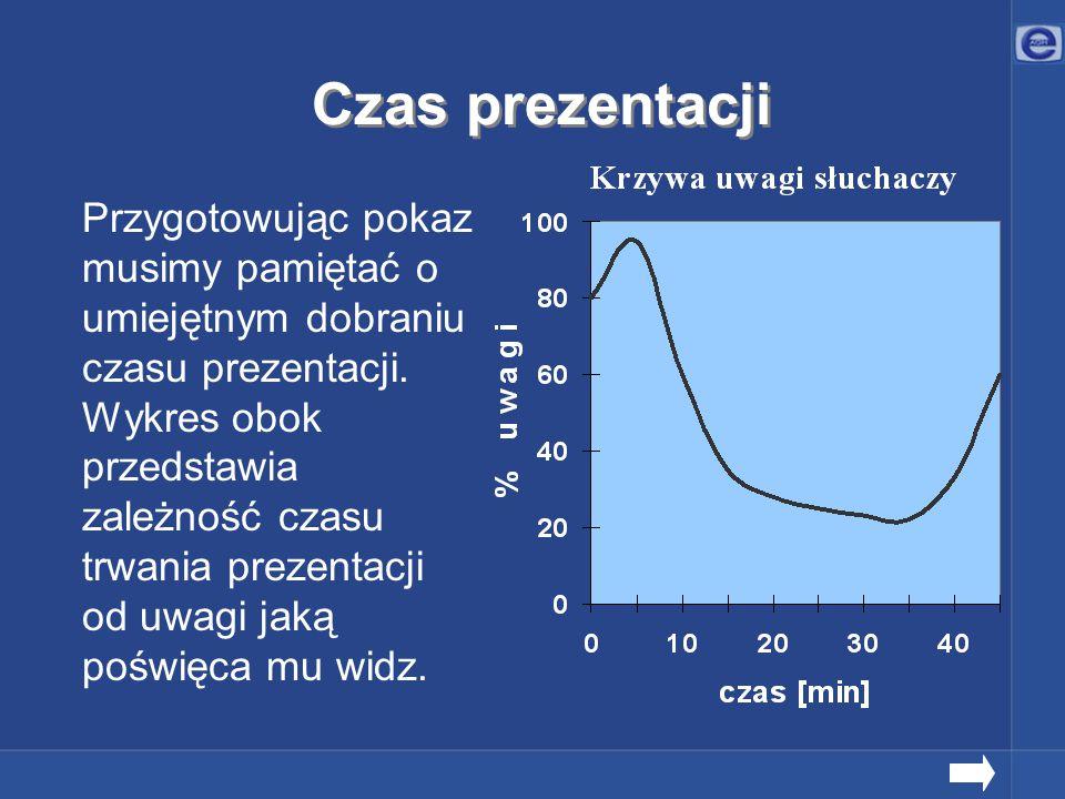 Przygotowując pokaz musimy pamiętać o umiejętnym dobraniu czasu prezentacji. Wykres obok przedstawia zależność czasu trwania prezentacji od uwagi jaką