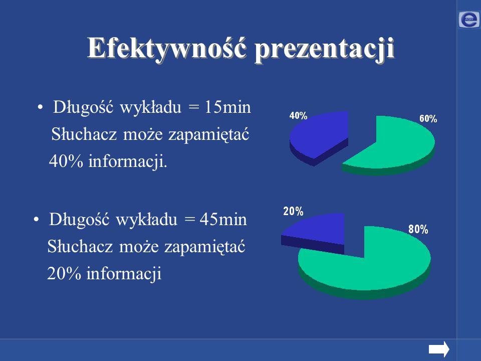 Efektywność prezentacji Długość wykładu = 45min Słuchacz może zapamiętać 20% informacji Długość wykładu = 15min Słuchacz może zapamiętać 40% informacj