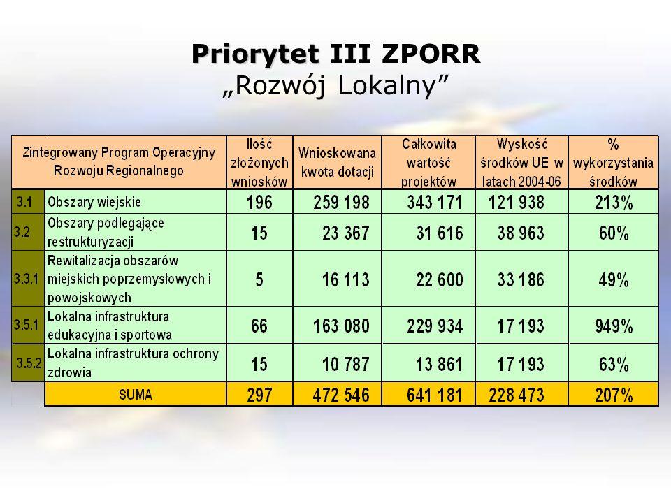 """Priorytet Priorytet III ZPORR """"Rozwój Lokalny"""""""