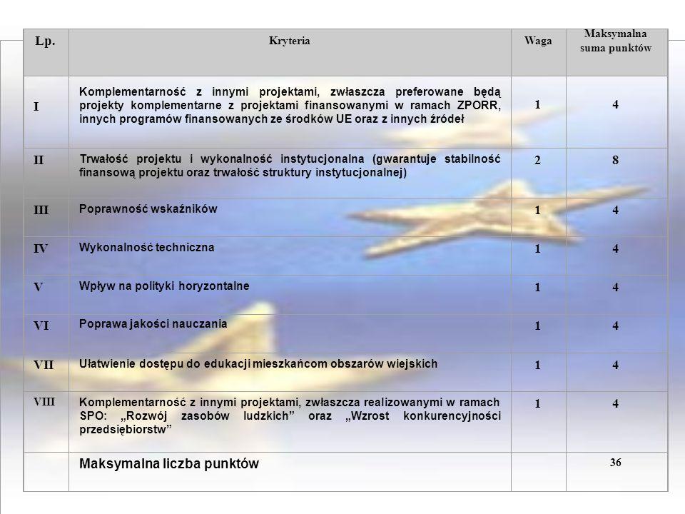 Lp. KryteriaWaga Maksymalna suma punktów I Komplementarność z innymi projektami, zwłaszcza preferowane będą projekty komplementarne z projektami finan