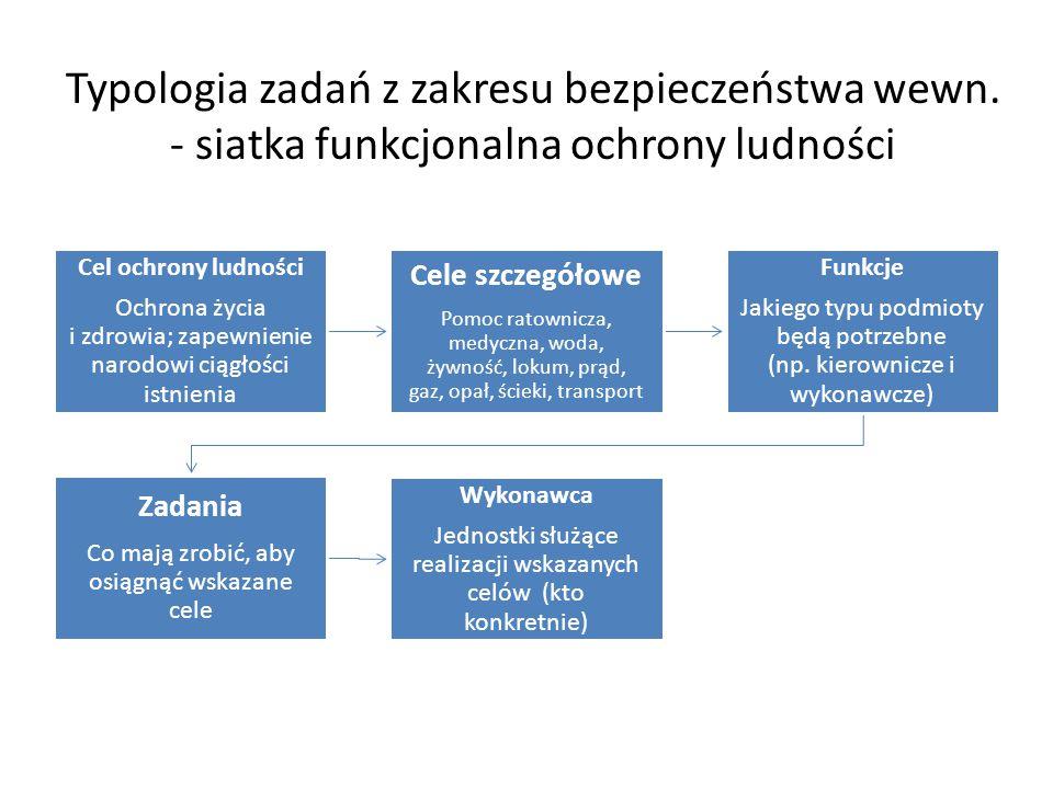Typologia zadań z zakresu bezpieczeństwa wewn. - siatka funkcjonalna ochrony ludności Cel ochrony ludności Ochrona życia i zdrowia; zapewnienie narodo
