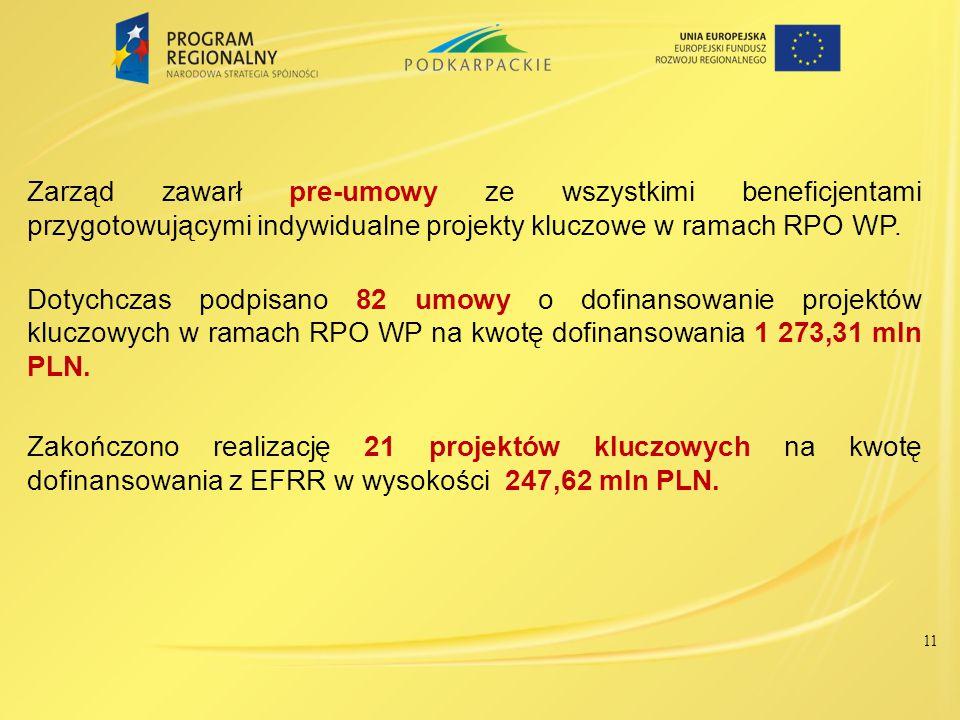 Zarząd zawarł pre-umowy ze wszystkimi beneficjentami przygotowującymi indywidualne projekty kluczowe w ramach RPO WP. Dotychczas podpisano 82 umowy o