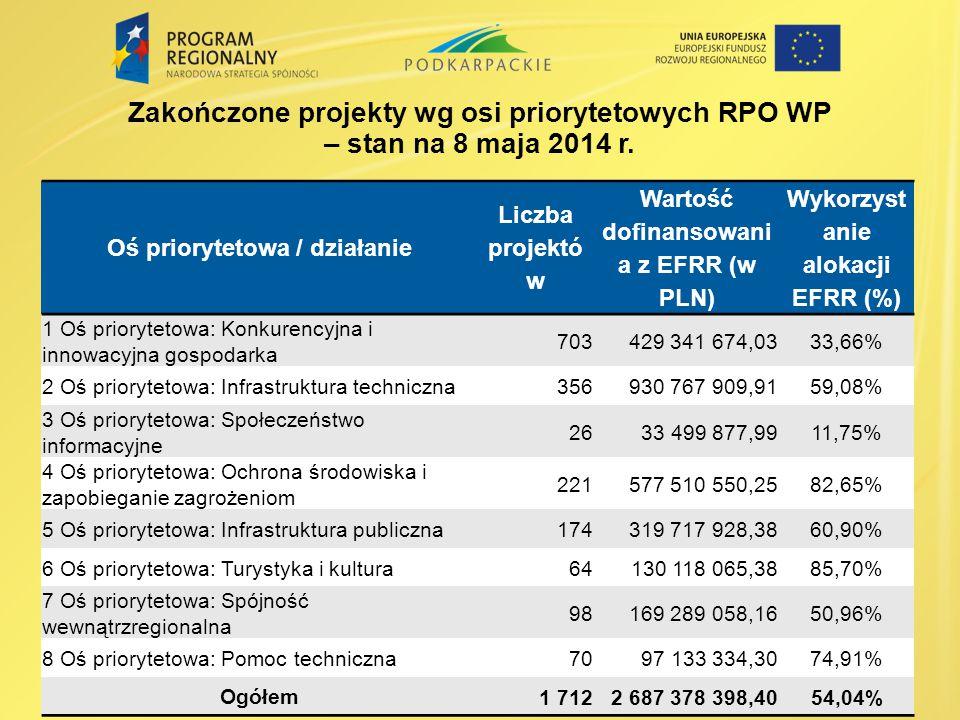 Zakończone projekty wg osi priorytetowych RPO WP – stan na 8 maja 2014 r. Oś priorytetowa / działanie Liczba projektó w Wartość dofinansowani a z EFRR