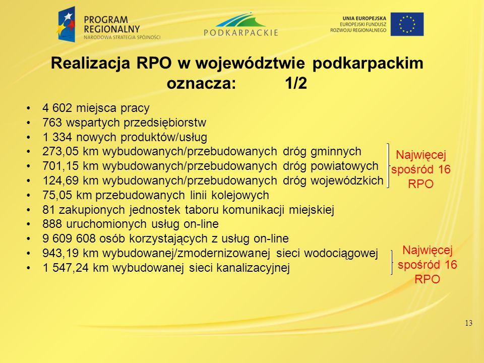 13 Realizacja RPO w województwie podkarpackim oznacza: 1/2 4 602 miejsca pracy 763 wspartych przedsiębiorstw 1 334 nowych produktów/usług 273,05 km wy