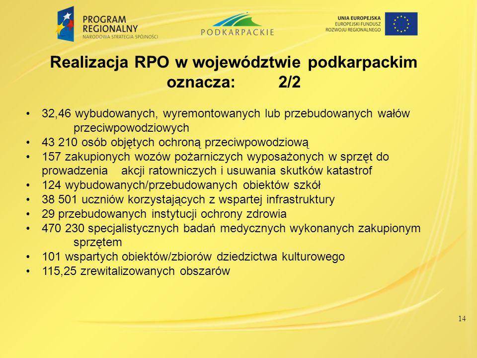 14 Realizacja RPO w województwie podkarpackim oznacza: 2/2 32,46 wybudowanych, wyremontowanych lub przebudowanych wałów przeciwpowodziowych 43 210 osó