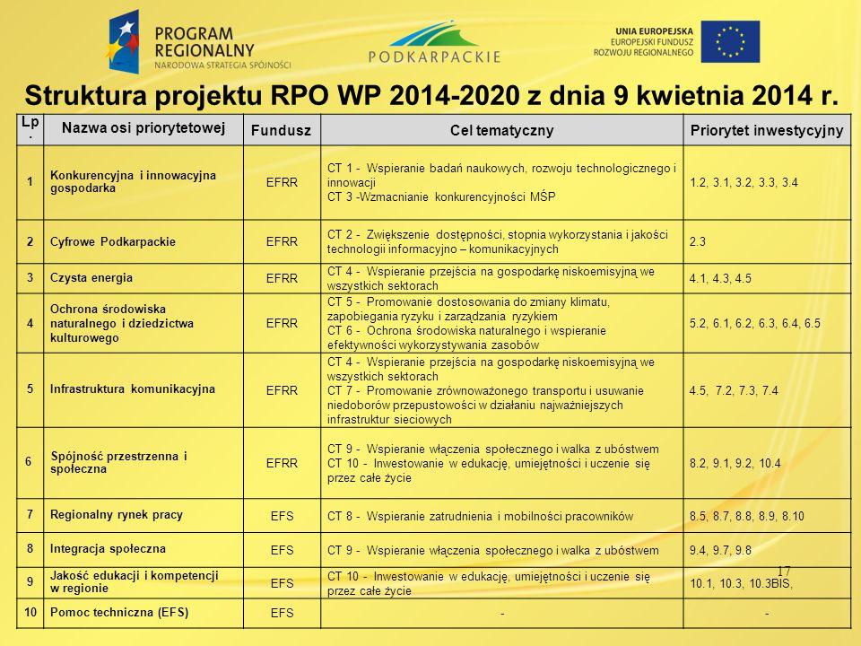 Struktura projektu RPO WP 2014-2020 z dnia 9 kwietnia 2014 r. Lp. Nazwa osi priorytetowej FunduszCel tematycznyPriorytet inwestycyjny 1 Konkurencyjna